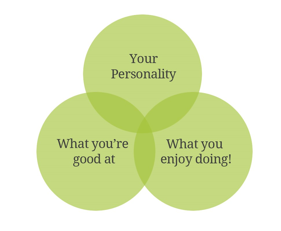 The key to an enjoyable and fulfilling working life is a powerful combination of your personality, what you're good at and what you enjoy doing.