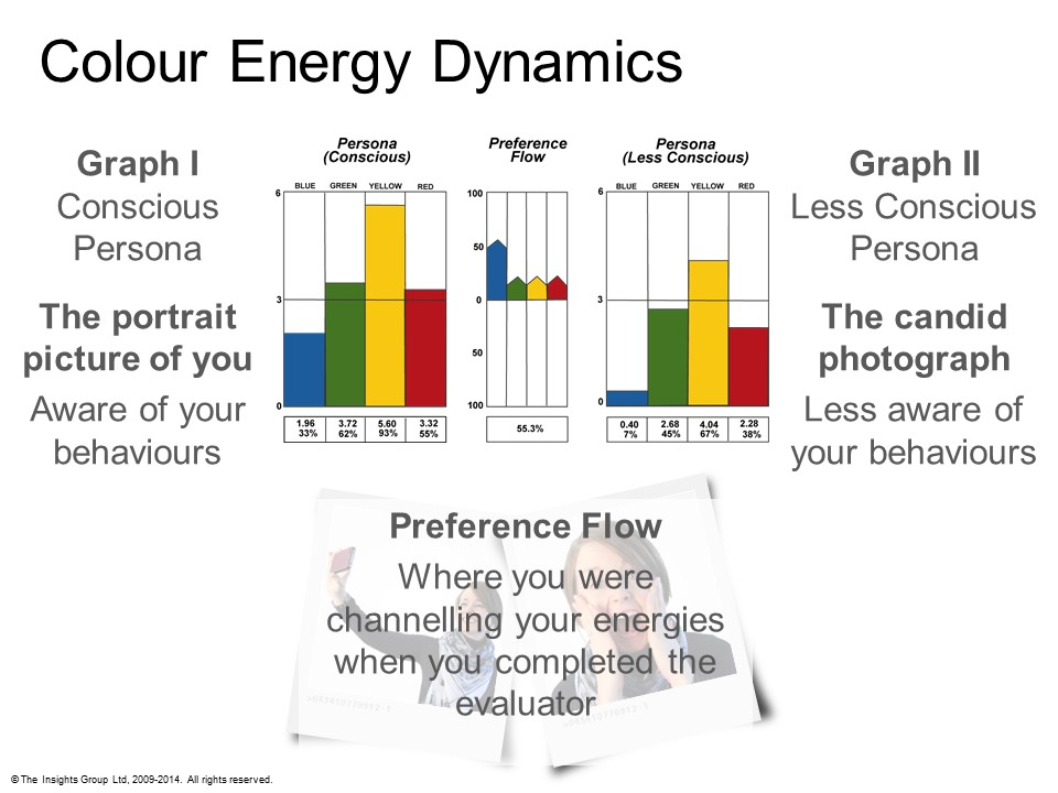 Colour Energy Dynamics graphs: Conscious Persona, Less Conscious Persona and Preference Flow